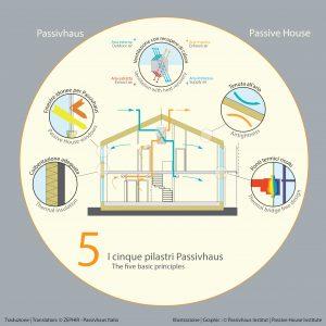 cinque pilastri passivhaus